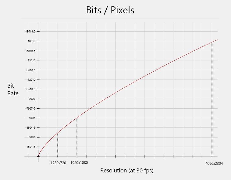 H.264 Bits/Pixel Graph